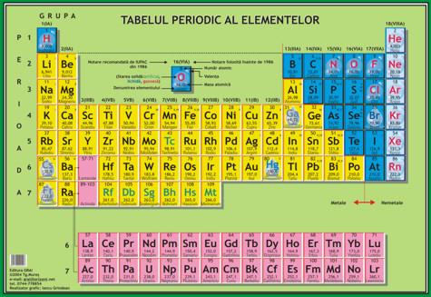 tabelul-periodic1